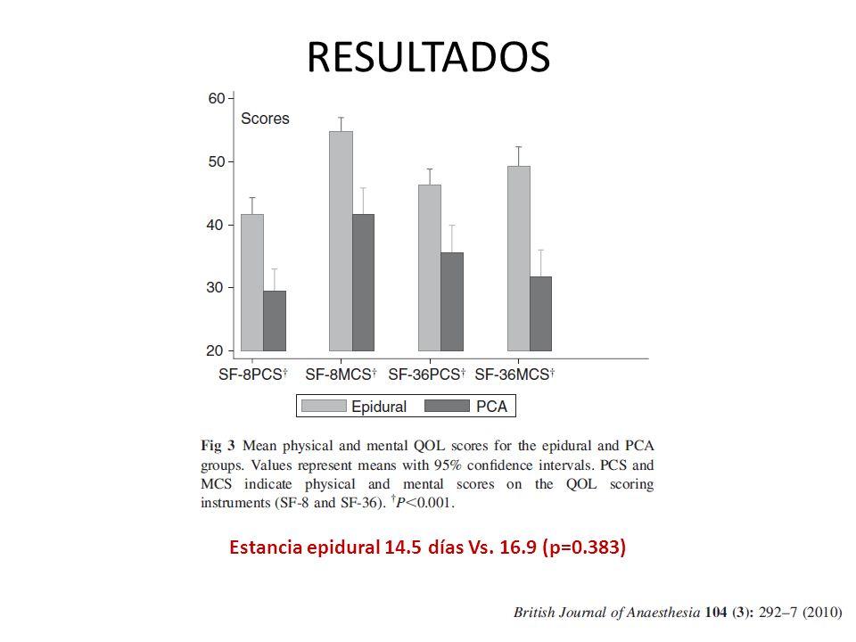 Estancia epidural 14.5 días Vs. 16.9 (p=0.383)