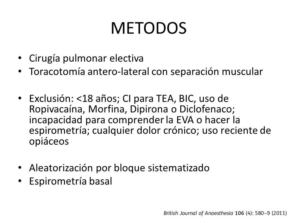 METODOS Cirugía pulmonar electiva