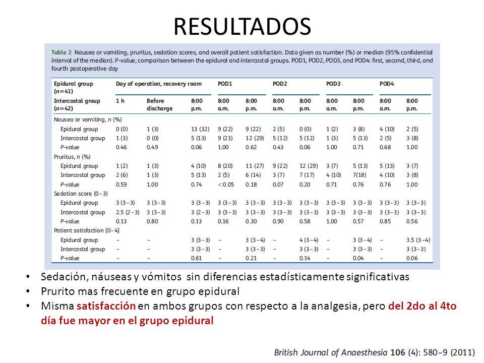 RESULTADOS Sedación, náuseas y vómitos sin diferencias estadísticamente significativas. Prurito mas frecuente en grupo epidural.