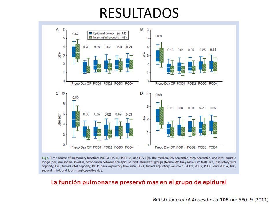La función pulmonar se preservó mas en el grupo de epidural