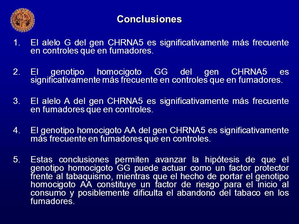 Conclusiones El alelo G del gen CHRNA5 es significativamente más frecuente en controles que en fumadores.
