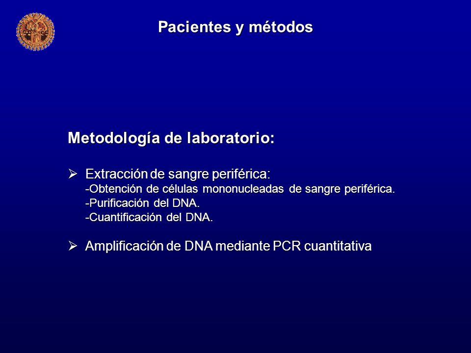 Metodología de laboratorio: