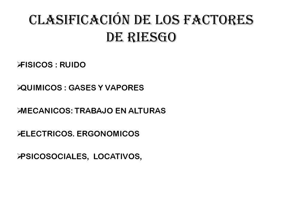 Clasificación de los factores de riesgo