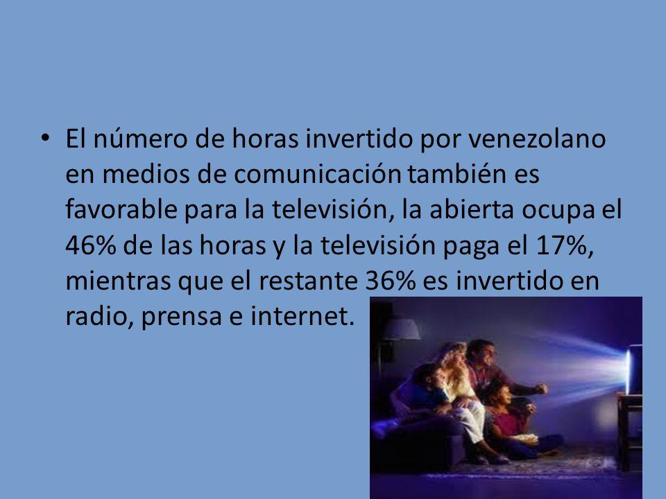 El número de horas invertido por venezolano en medios de comunicación también es favorable para la televisión, la abierta ocupa el 46% de las horas y la televisión paga el 17%, mientras que el restante 36% es invertido en radio, prensa e internet.