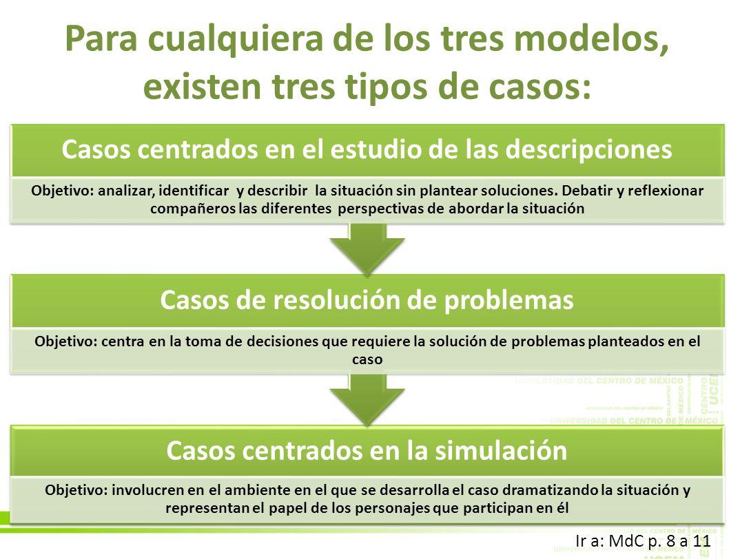 Para cualquiera de los tres modelos, existen tres tipos de casos: