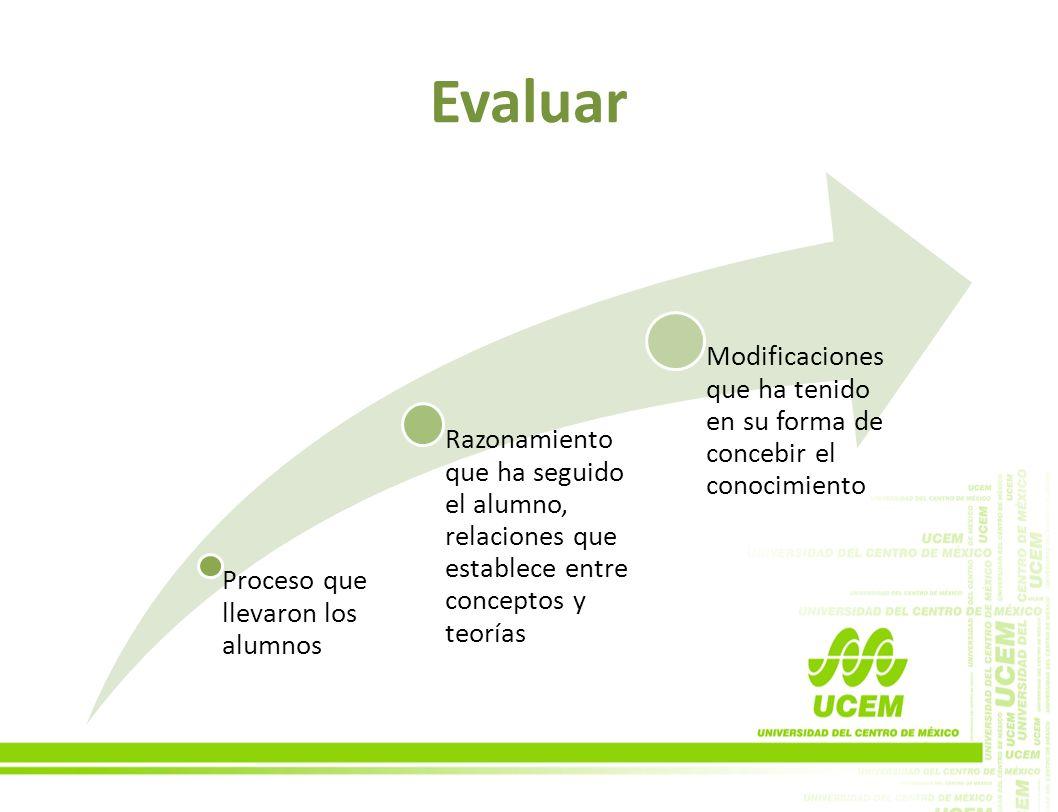 Evaluar Proceso que llevaron los alumnos. Razonamiento que ha seguido el alumno, relaciones que establece entre conceptos y teorías.