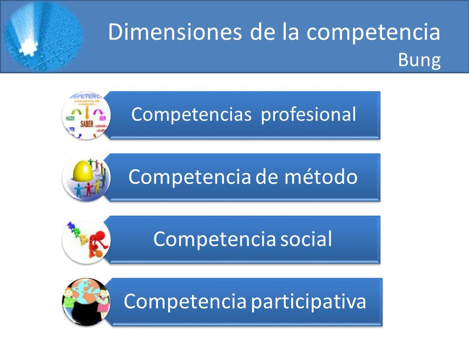 Dimensiones de la competencia Bung