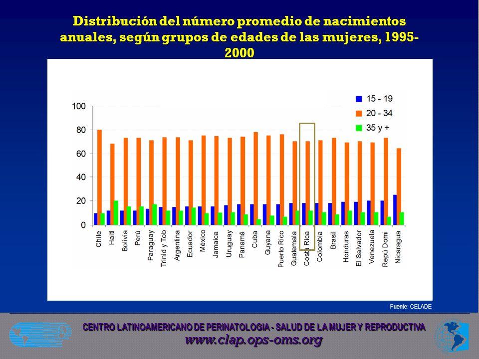 Distribución del número promedio de nacimientos anuales, según grupos de edades de las mujeres, 1995-2000