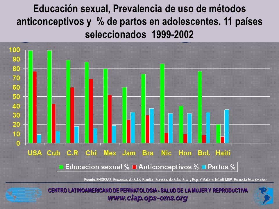 Educación sexual, Prevalencia de uso de métodos anticonceptivos y % de partos en adolescentes. 11 países seleccionados 1999-2002