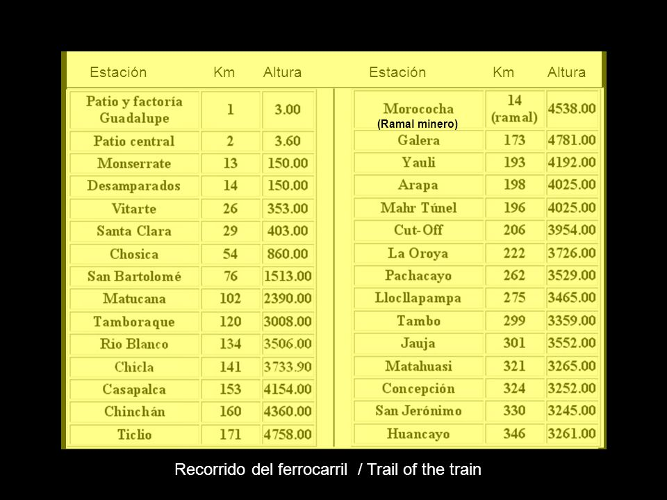 Recorrido del ferrocarril / Trail of the train
