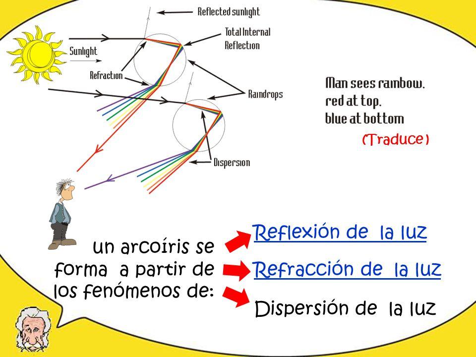 un arcoíris se forma a partir de los fenómenos de: