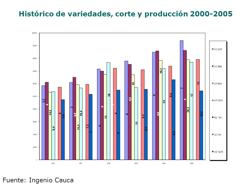 Histórico de variedades, corte y producción 2000-2005