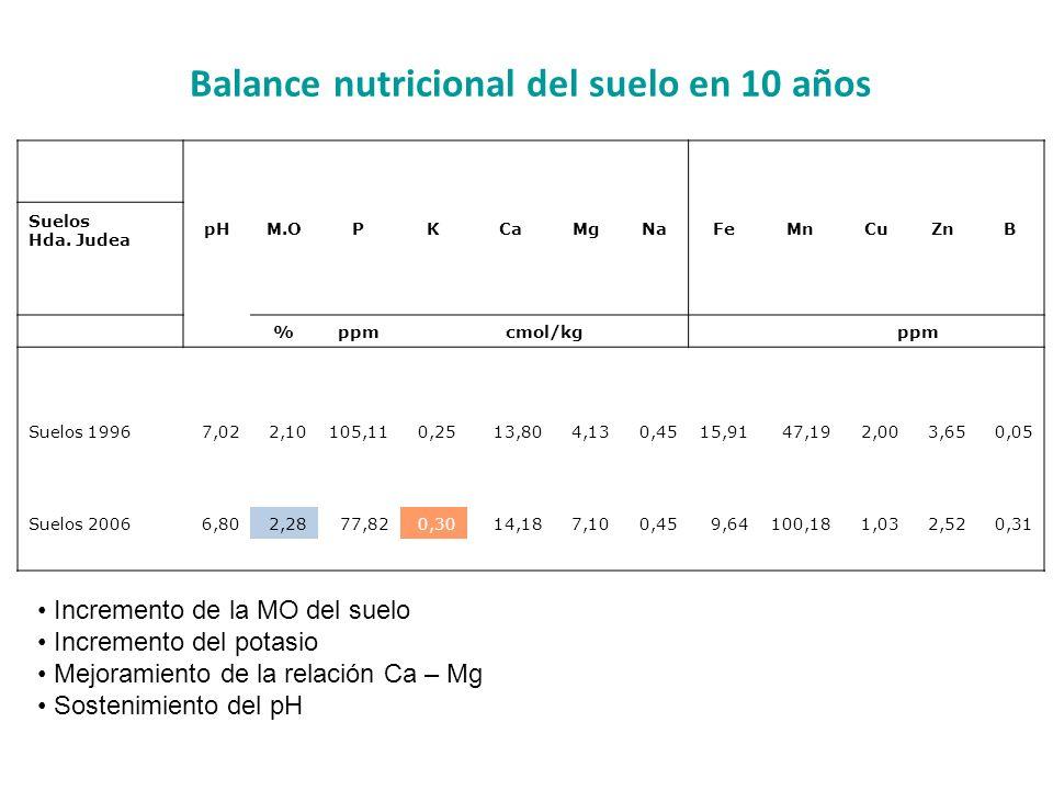 Balance nutricional del suelo en 10 años