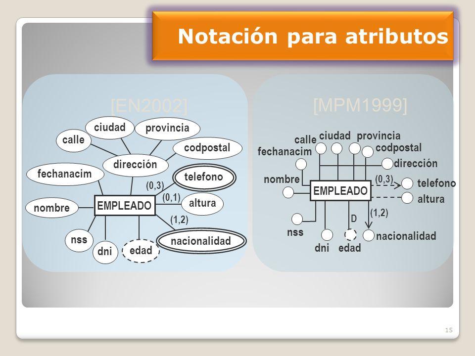 Notación para atributos