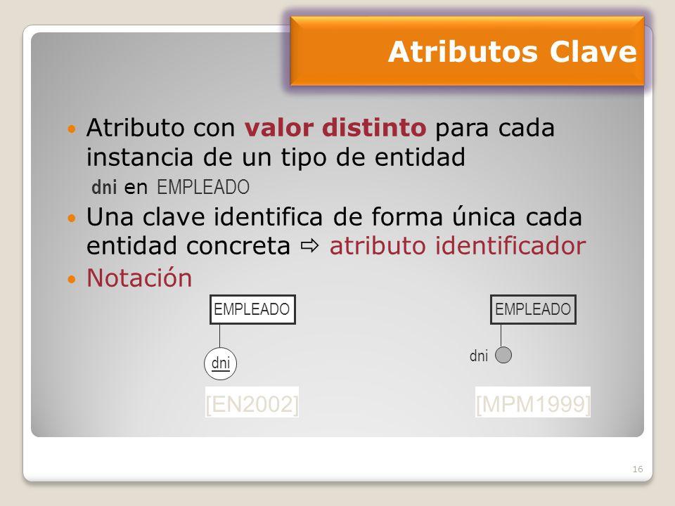 Atributos Clave Atributo con valor distinto para cada instancia de un tipo de entidad. dni en EMPLEADO.