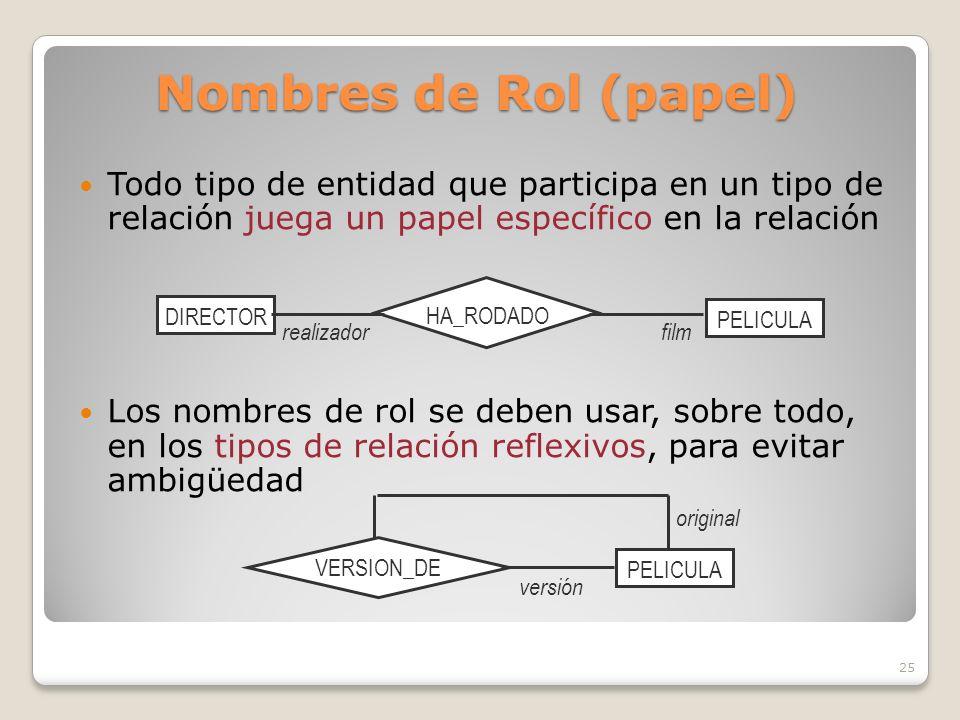 Nombres de Rol (papel) Todo tipo de entidad que participa en un tipo de relación juega un papel específico en la relación.