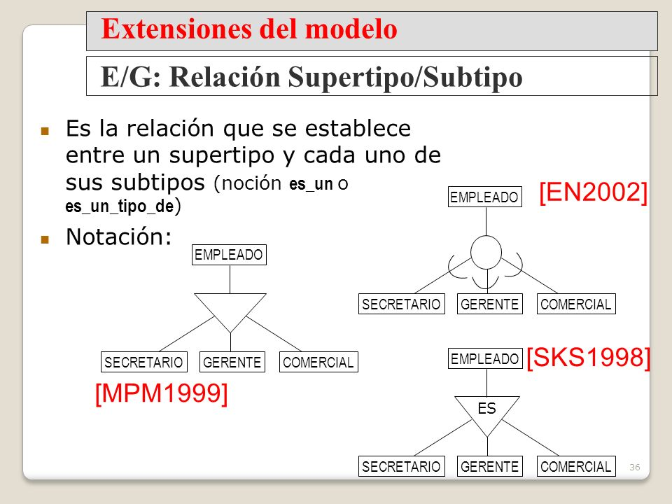 Extensiones del modelo E/G: Relación Supertipo/Subtipo