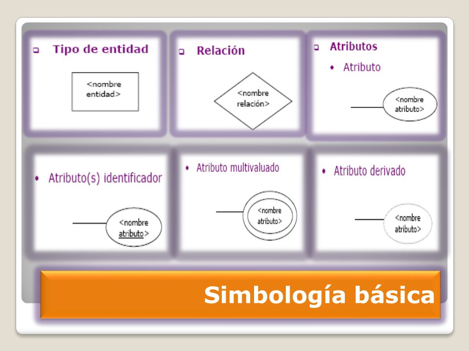 Simbología básica