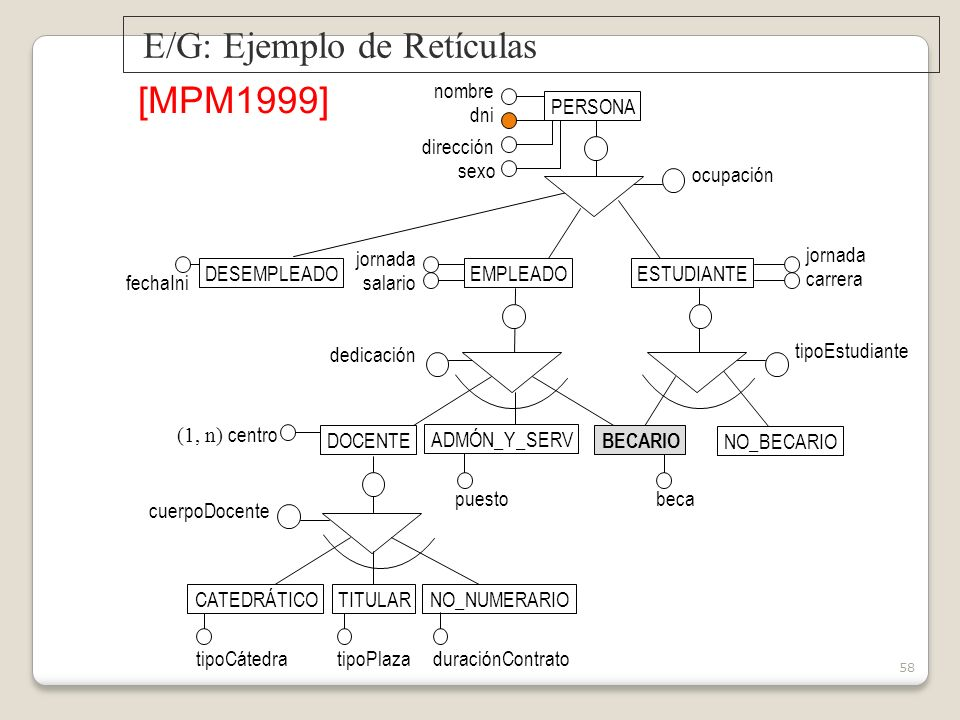 E/G: Ejemplo de Retículas