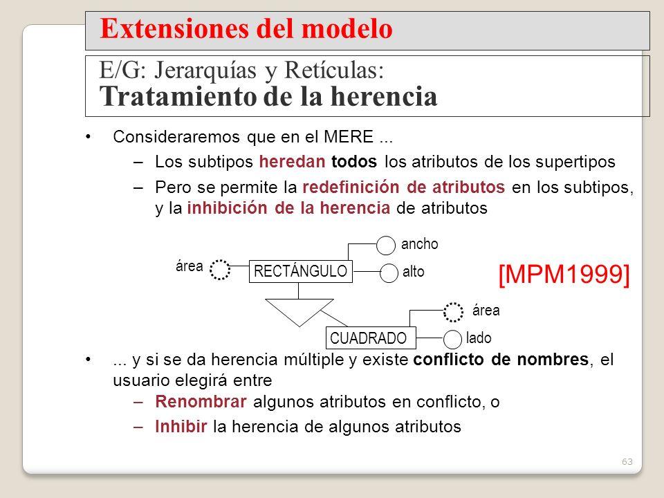 Extensiones del modelo