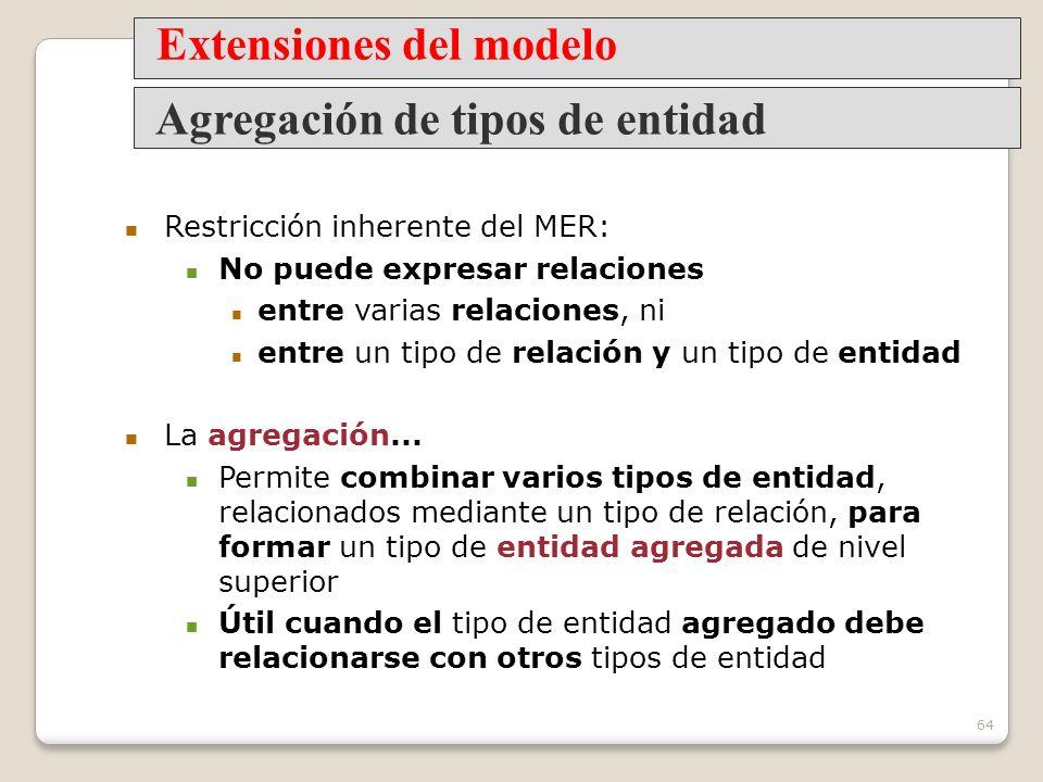 Extensiones del modelo Agregación de tipos de entidad