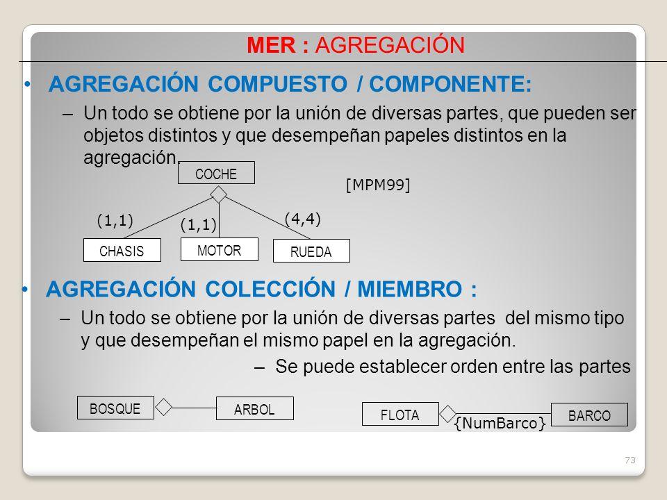 AGREGACIÓN COMPUESTO / COMPONENTE: