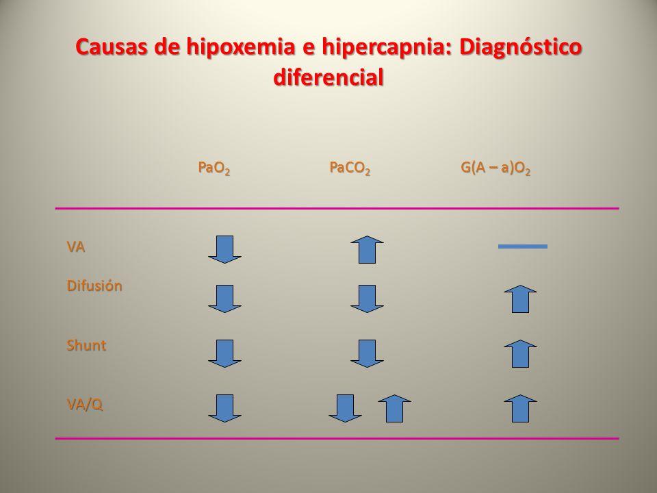 Causas de hipoxemia e hipercapnia: Diagnóstico diferencial