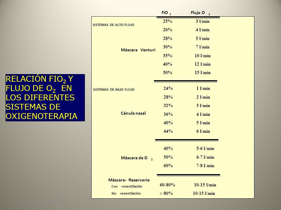 FiO Flujo O. 2. 2. 25% 3 l/ min. SISTEMAS DE ALTO FLUJO. 26% 4 l/