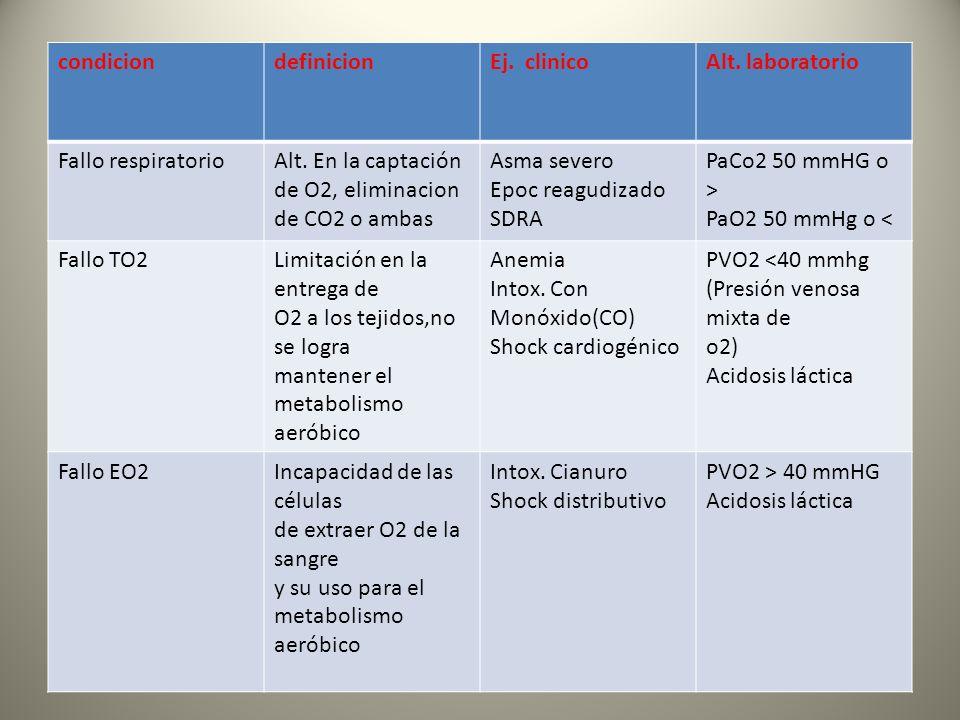 condicion definicion. Ej. clinico. Alt. laboratorio. Fallo respiratorio. Alt. En la captación de O2, eliminacion de CO2 o ambas.