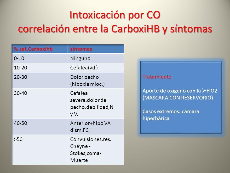 Intoxicación por CO correlación entre la CarboxiHB y síntomas