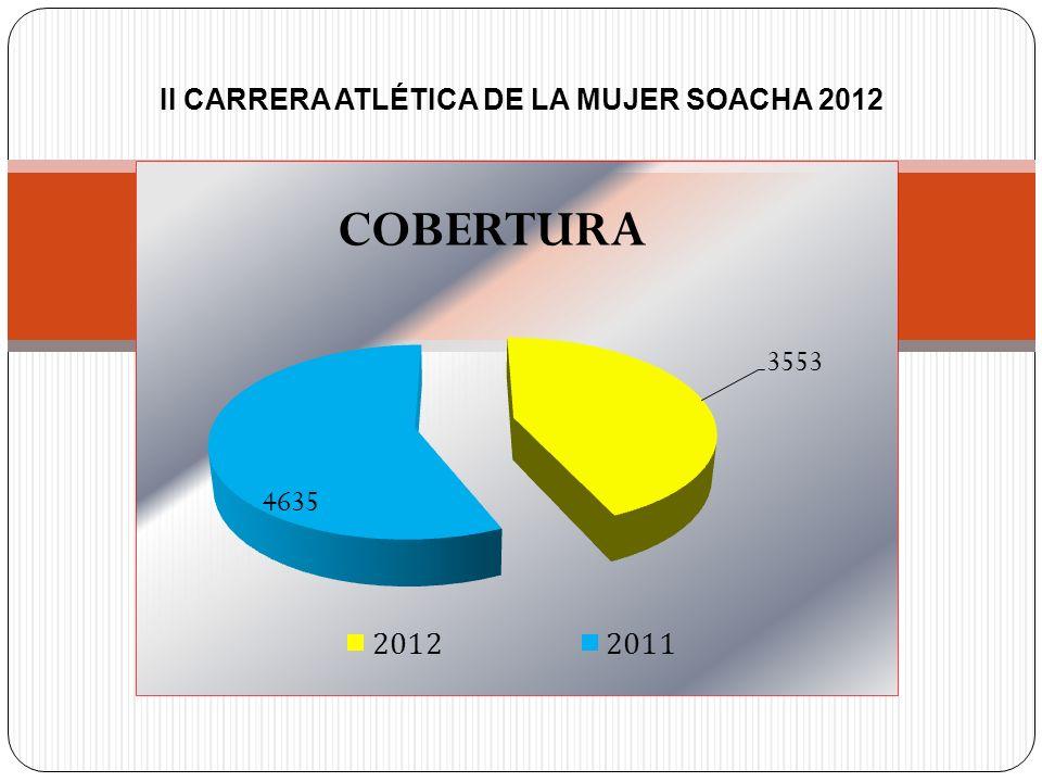 II CARRERA ATLÉTICA DE LA MUJER SOACHA 2012