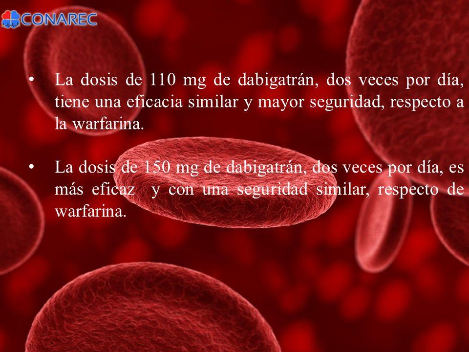 La dosis de 110 mg de dabigatrán, dos veces por día, tiene una eficacia similar y mayor seguridad, respecto a la warfarina.