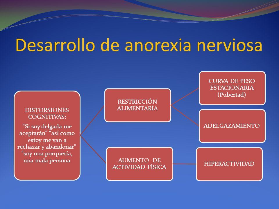 Desarrollo de anorexia nerviosa