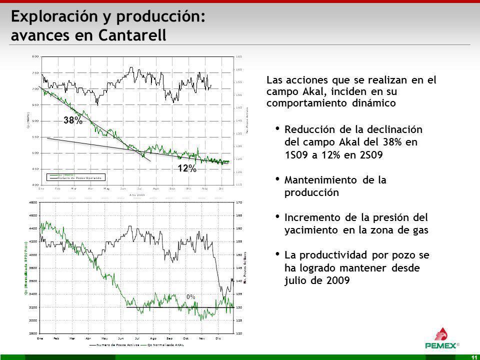 Exploración y producción: avances en Cantarell
