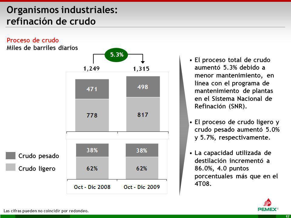 Organismos industriales: refinación de crudo
