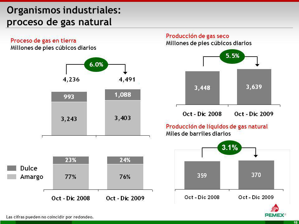 Organismos industriales: proceso de gas natural