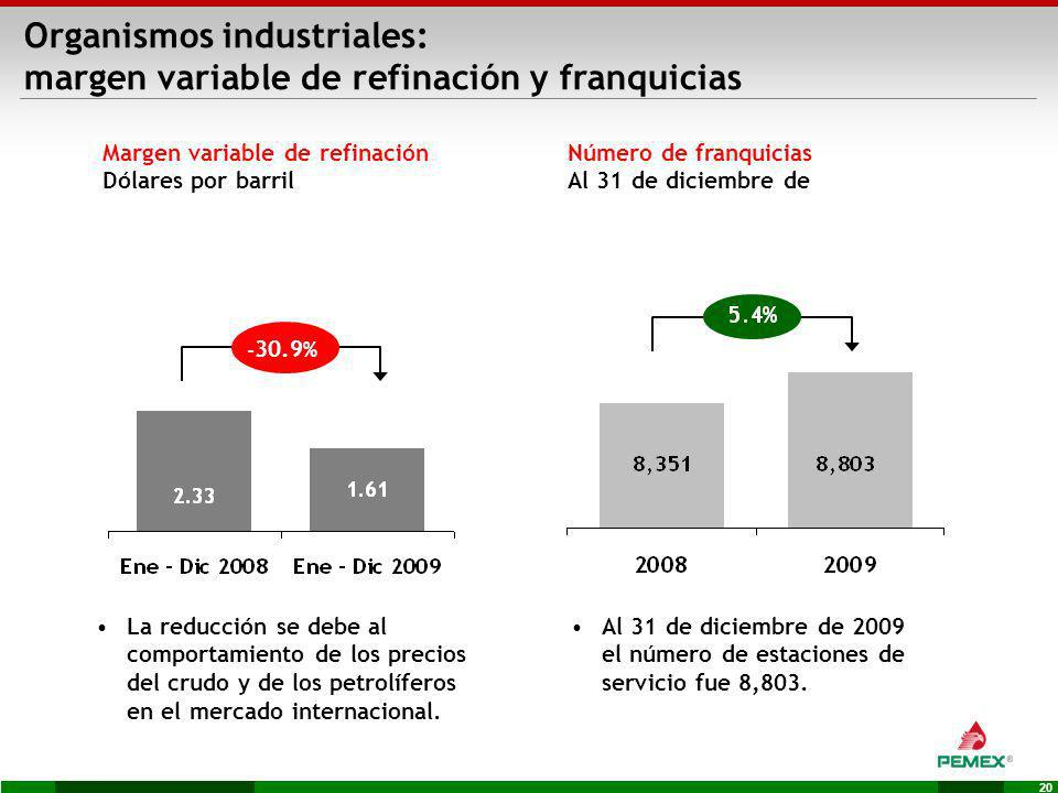 Organismos industriales: margen variable de refinación y franquicias