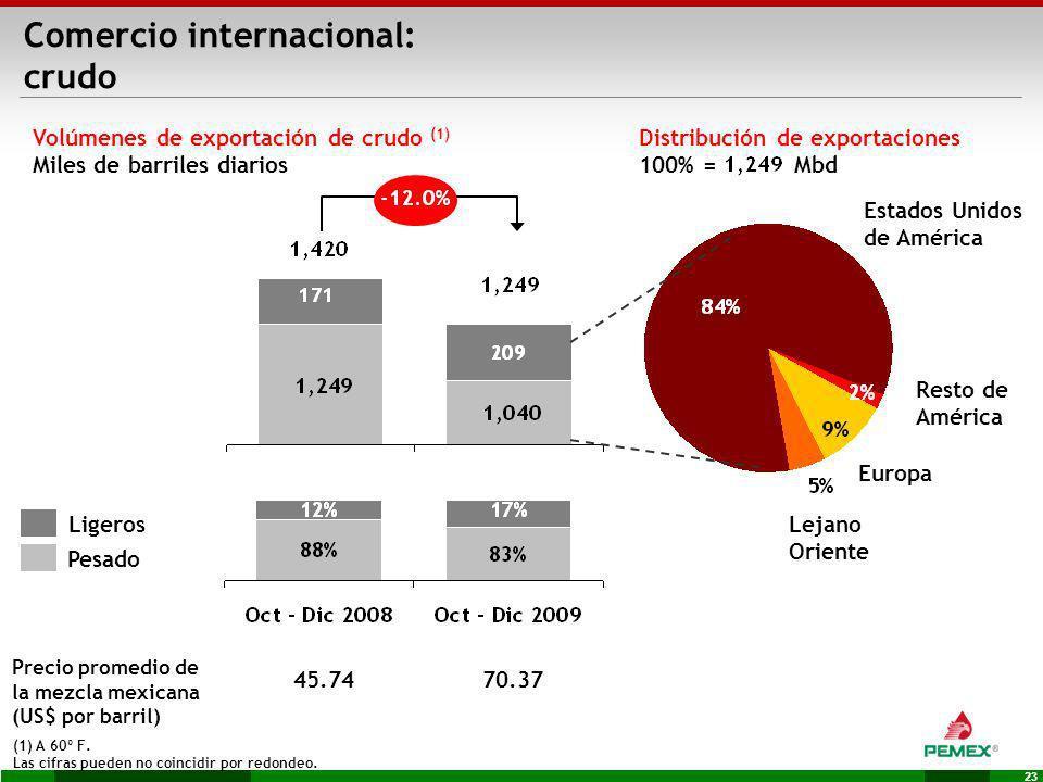 Comercio internacional: crudo