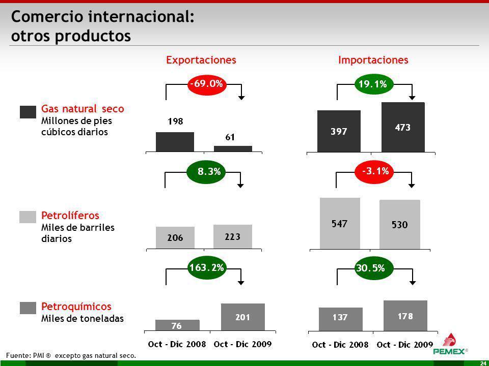 Comercio internacional: otros productos
