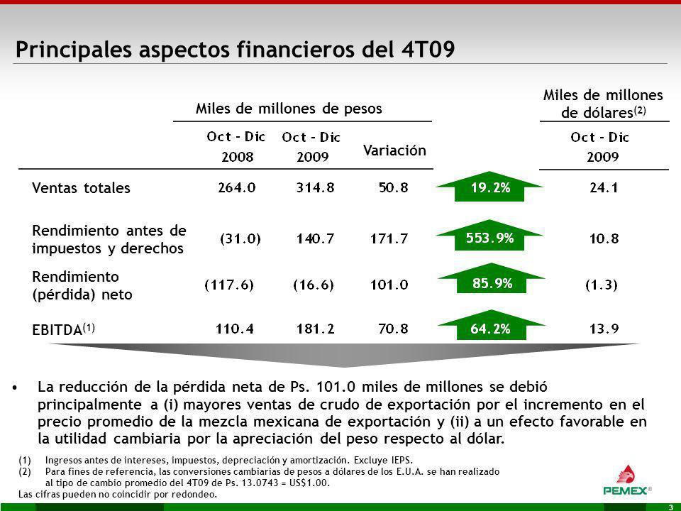 Principales aspectos financieros del 4T09