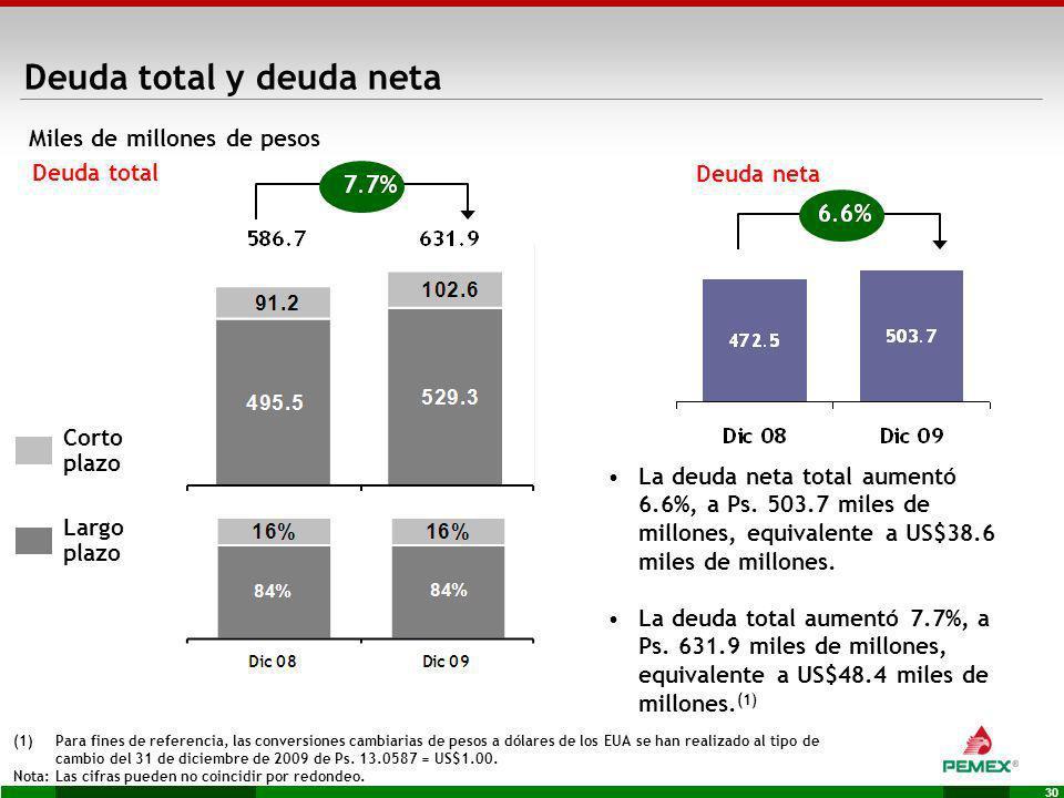 Deuda total y deuda neta