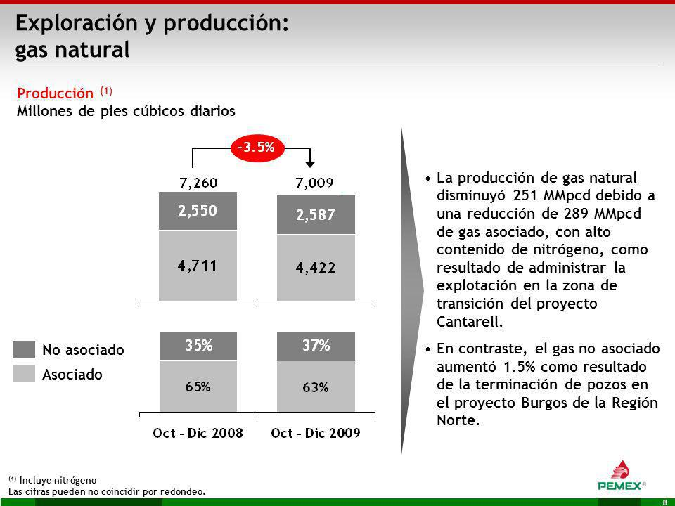 Exploración y producción: gas natural