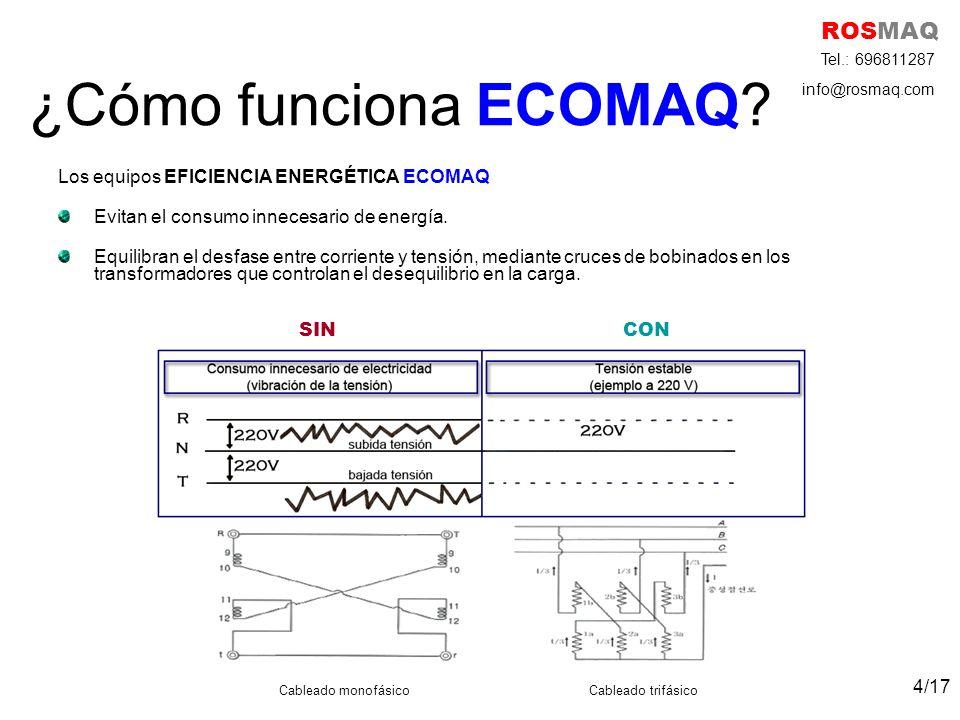 ¿Cómo funciona ECOMAQ ROSMAQ Tel.: 696811287