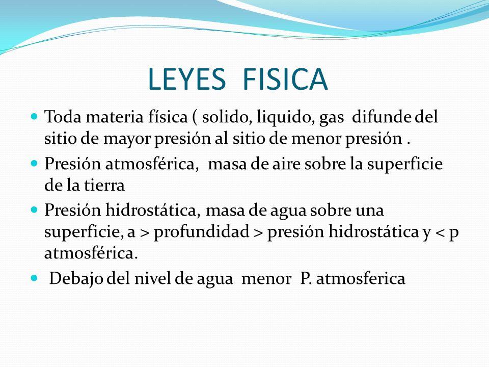 LEYES FISICA Toda materia física ( solido, liquido, gas difunde del sitio de mayor presión al sitio de menor presión .