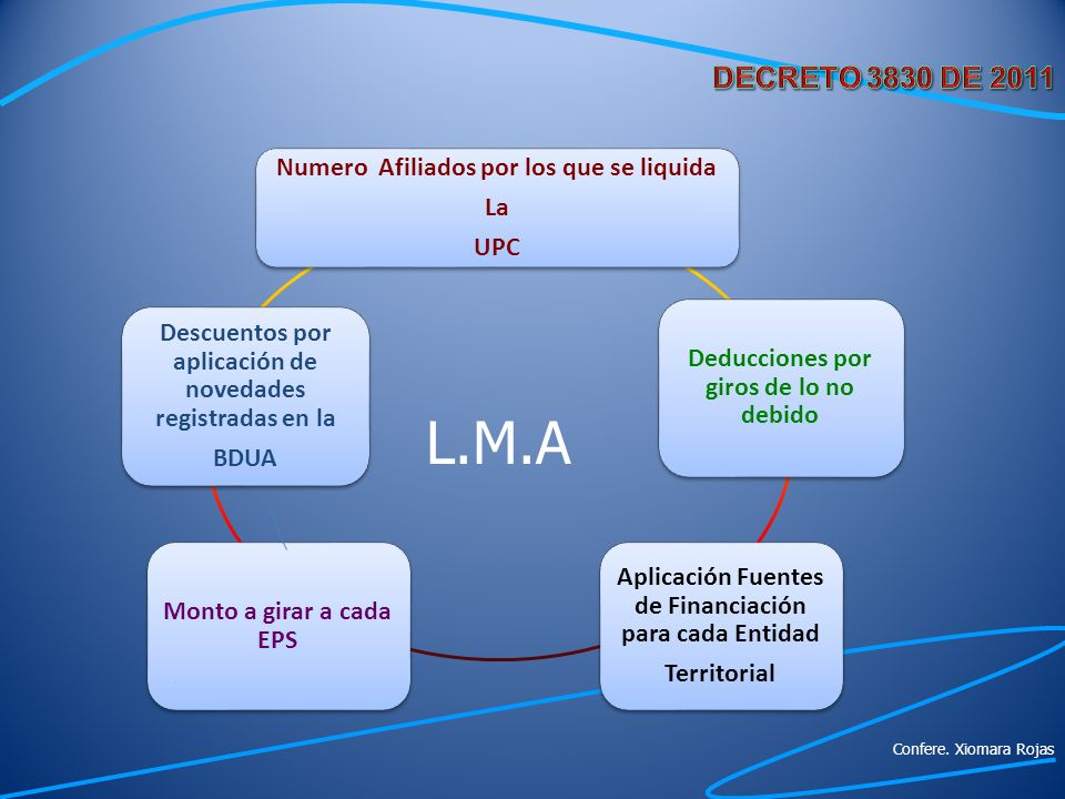 L.M.A DECRETO 3830 DE 2011 Numero Afiliados por los que se liquida La