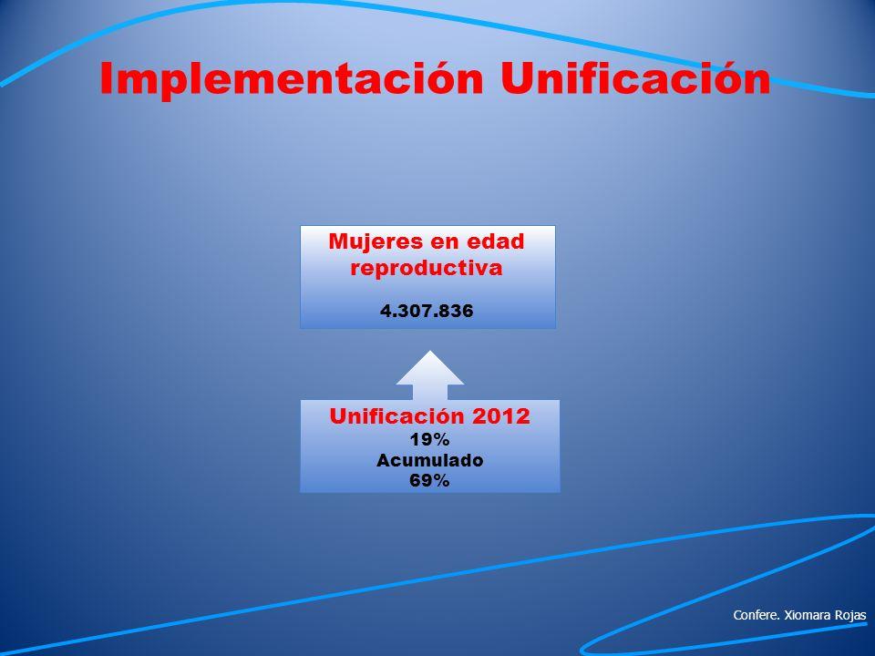 Implementación Unificación