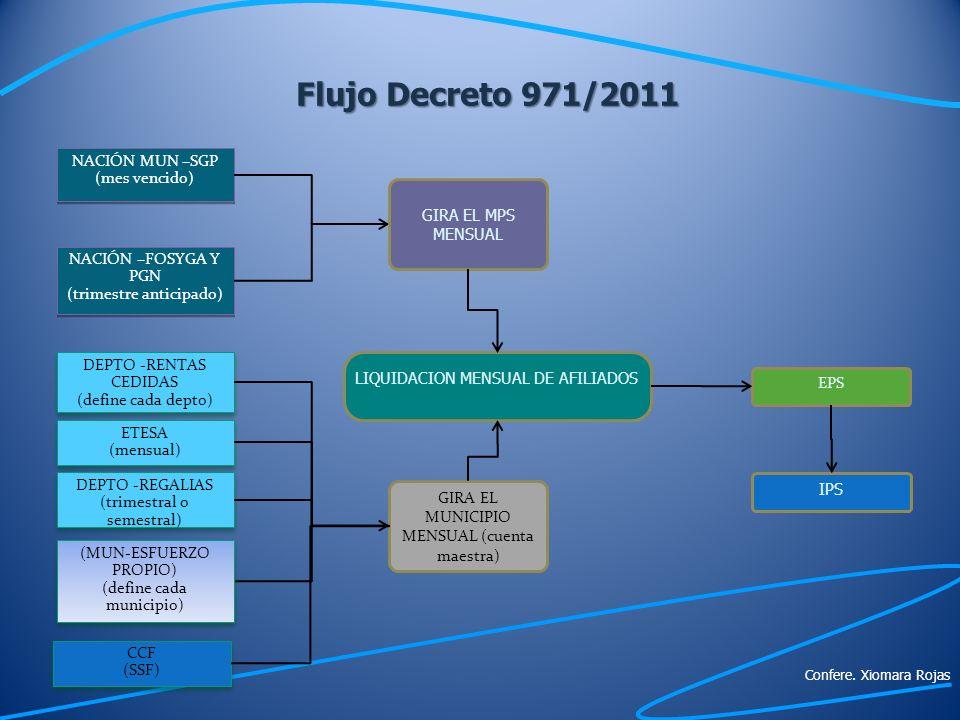 Flujo Decreto 971/2011 NACIÓN MUN –SGP (mes vencido)