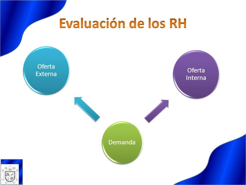 Evaluación de los RH Demanda Oferta Interna Oferta Externa
