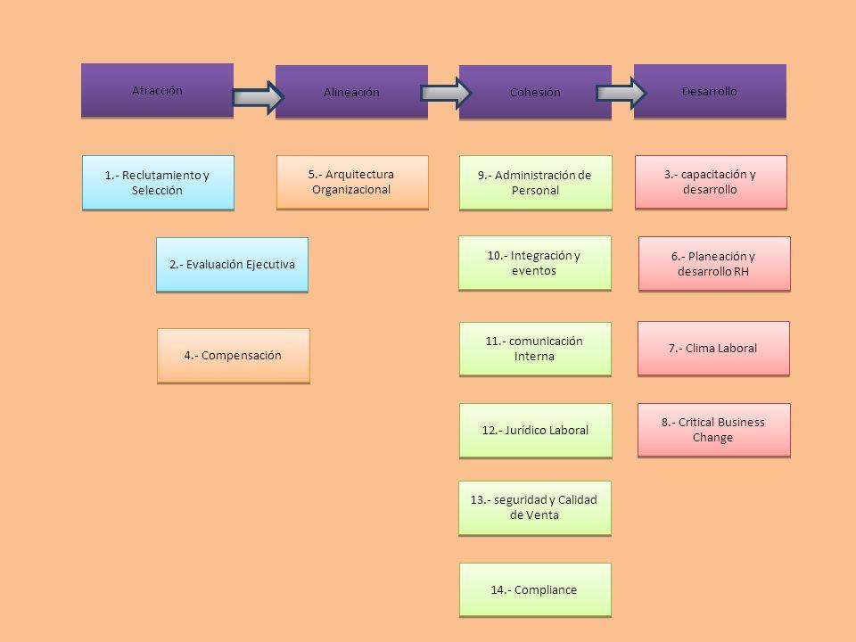 1.- Reclutamiento y Selección 5.- Arquitectura Organizacional