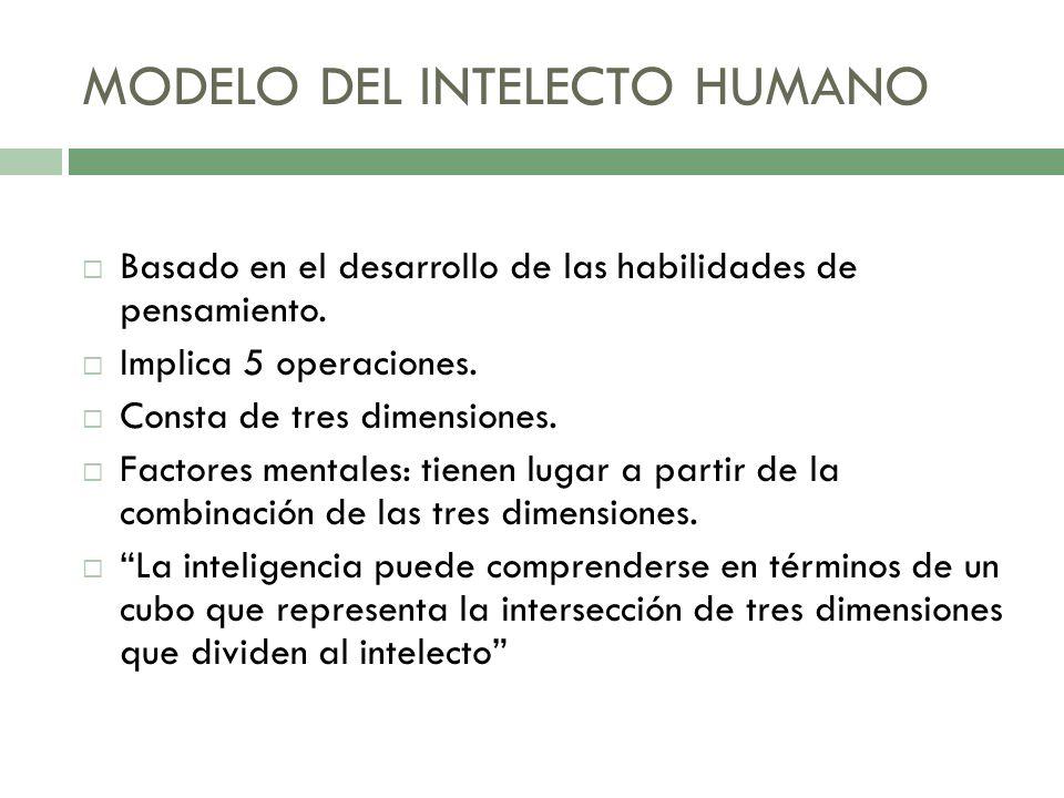 MODELO DEL INTELECTO HUMANO